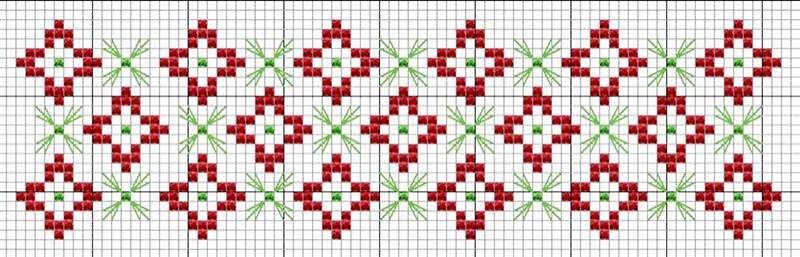 grafico de Ponto cruz