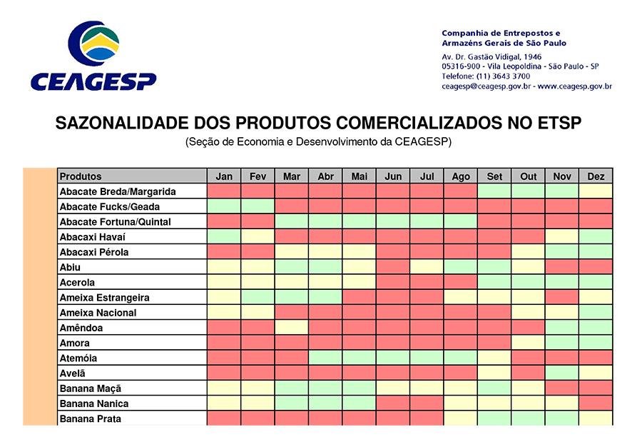 tabela da CEAGESP com a sazonalidade dos produtos comercializados no ETSP